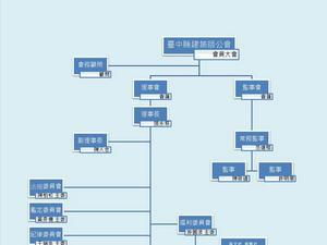 台中縣建築師公會組織