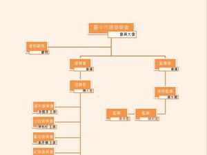 台中市建築學會組織